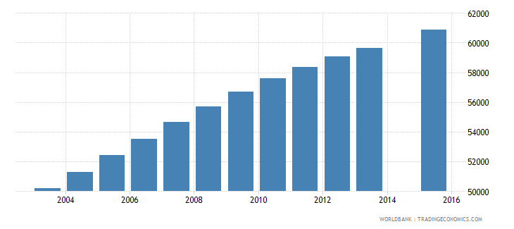 central african republic population age 13 female wb data