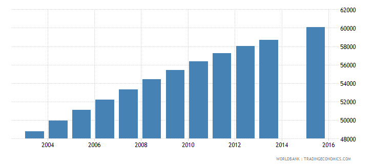 central african republic population age 14 female wb data