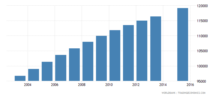 central african republic population age 14 total wb data