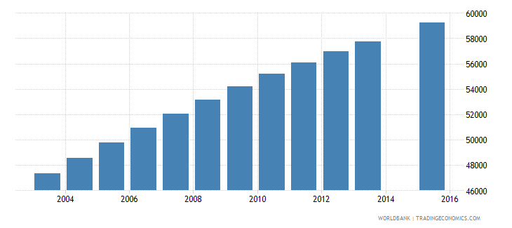 central african republic population age 15 female wb data