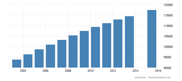 central african republic population age 15 total wb data