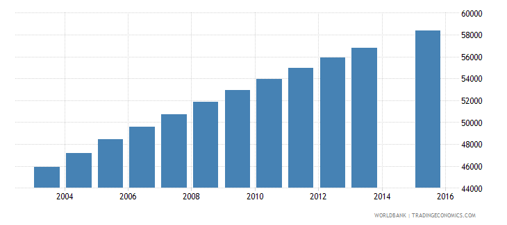 central african republic population age 16 female wb data