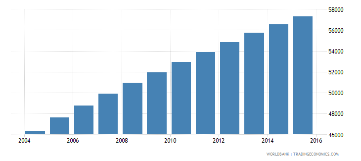 central african republic population age 16 male wb data
