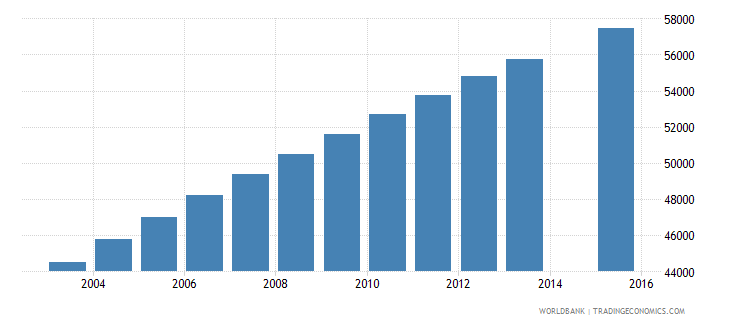 central african republic population age 17 female wb data