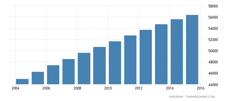 central african republic population age 17 male wb data