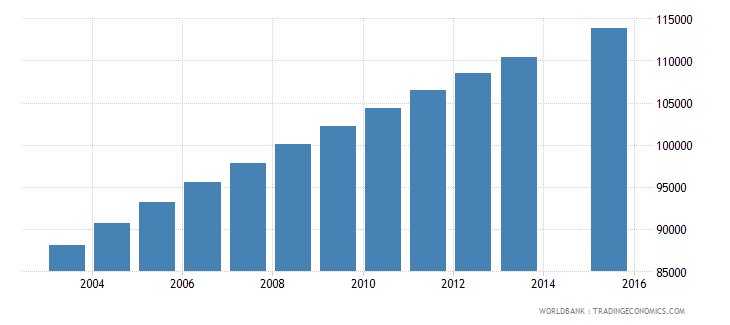 central african republic population age 17 total wb data