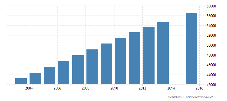central african republic population age 18 female wb data