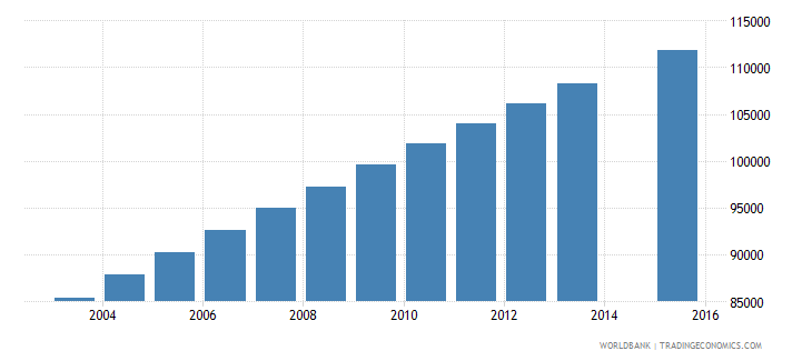 central african republic population age 18 total wb data