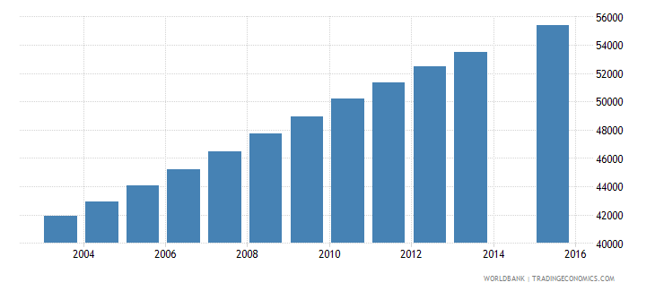 central african republic population age 19 female wb data