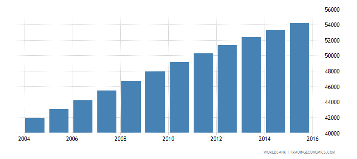 central african republic population age 19 male wb data