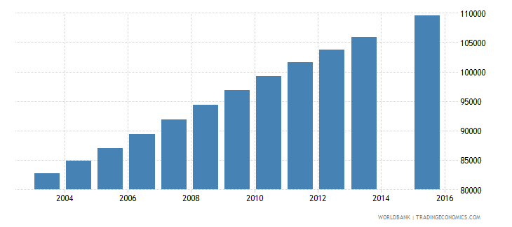 central african republic population age 19 total wb data