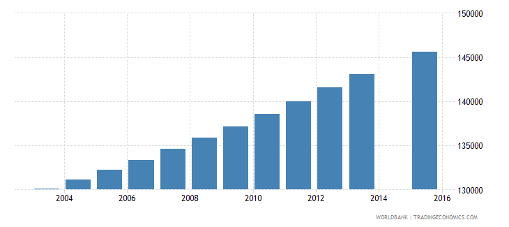 central african republic population age 2 total wb data