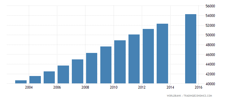 central african republic population age 20 female wb data
