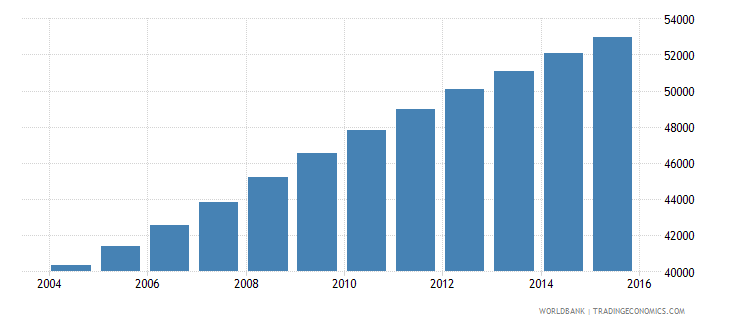 central african republic population age 20 male wb data