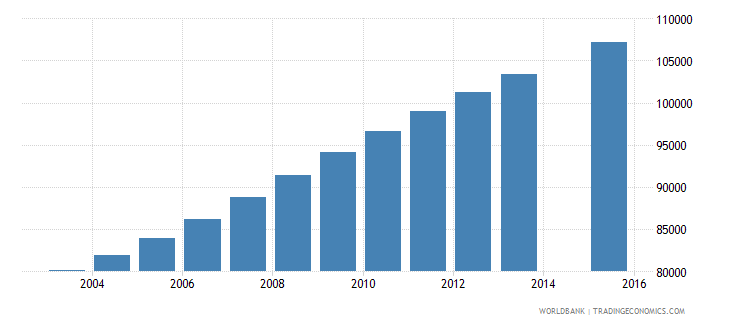 central african republic population age 20 total wb data