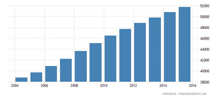 central african republic population age 21 male wb data
