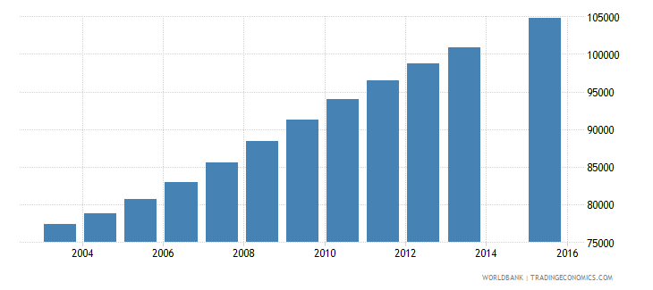 central african republic population age 21 total wb data
