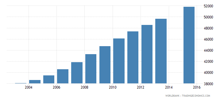 central african republic population age 22 female wb data