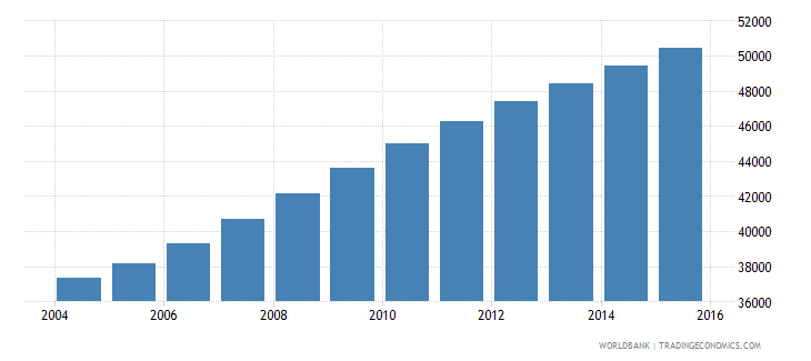 central african republic population age 22 male wb data