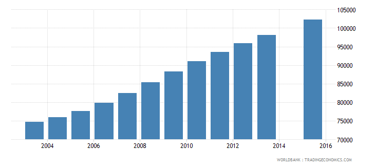 central african republic population age 22 total wb data