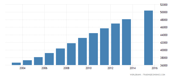 central african republic population age 23 female wb data