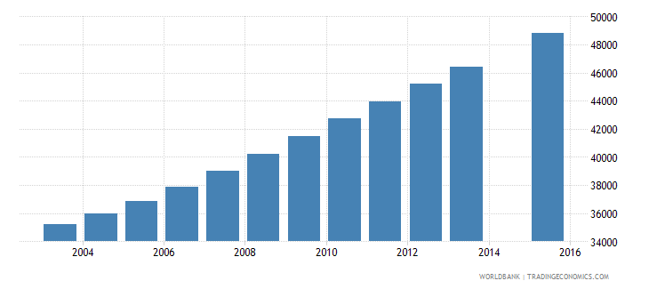 central african republic population age 24 female wb data