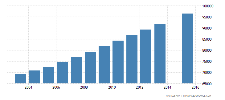 central african republic population age 24 total wb data