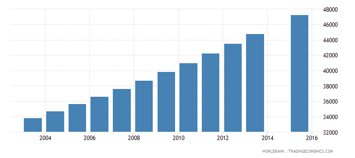 central african republic population age 25 female wb data