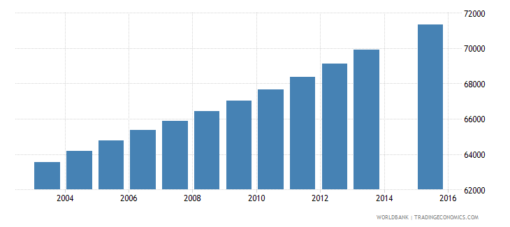 central african republic population age 3 female wb data