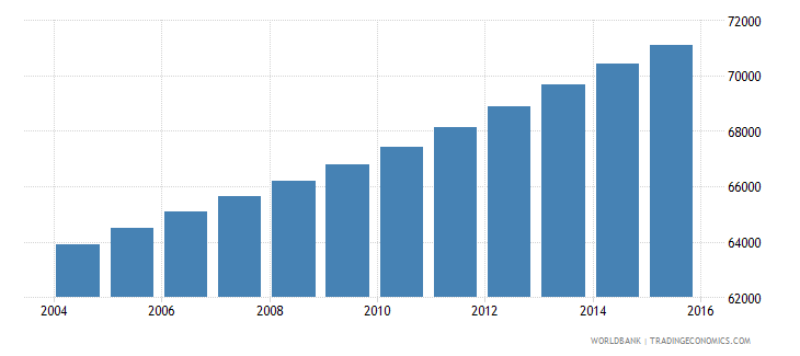 central african republic population age 3 male wb data
