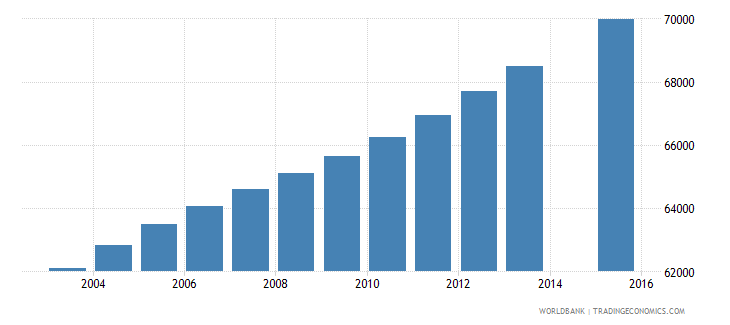 central african republic population age 4 female wb data