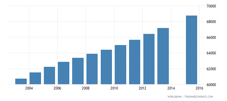 central african republic population age 5 female wb data