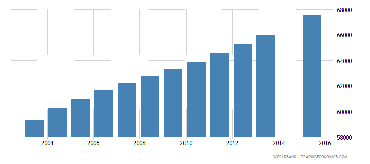 central african republic population age 6 female wb data