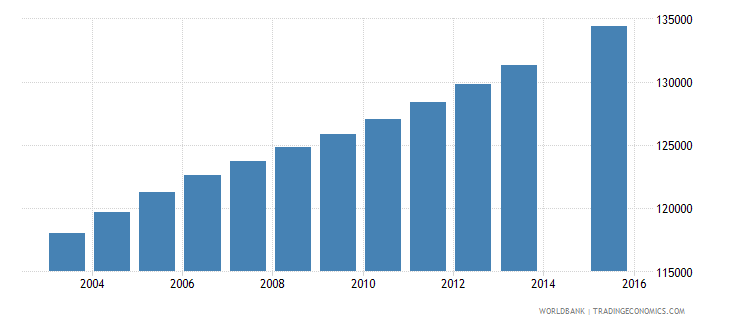 central african republic population age 6 total wb data