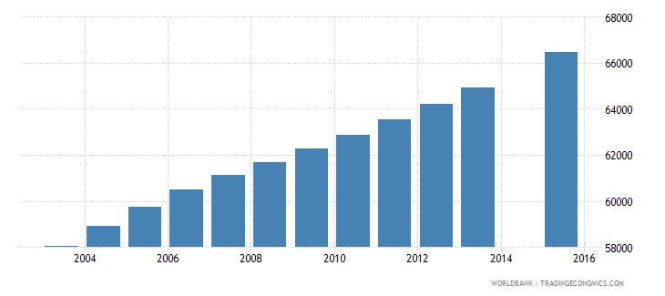 central african republic population age 7 female wb data