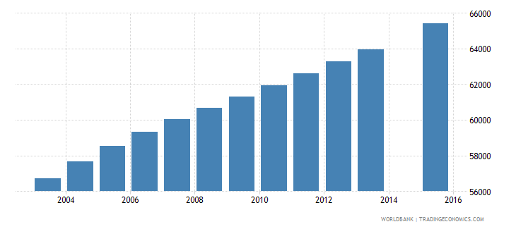 central african republic population age 8 female wb data