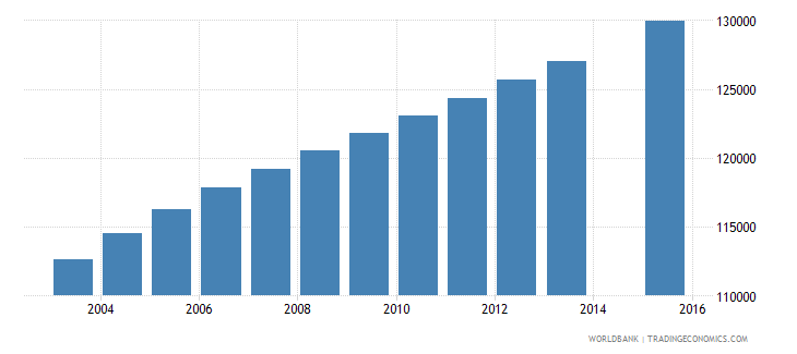central african republic population age 8 total wb data