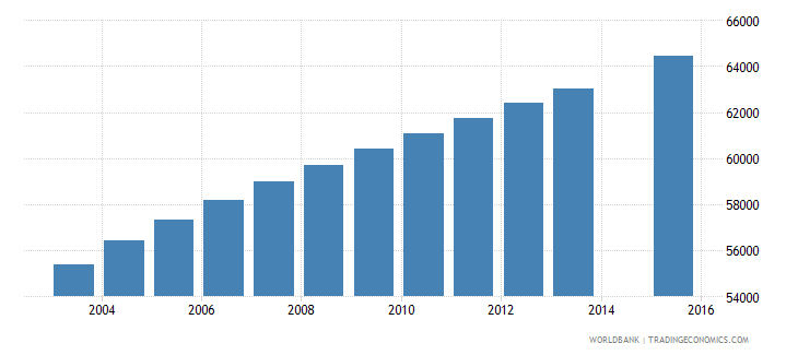 central african republic population age 9 female wb data