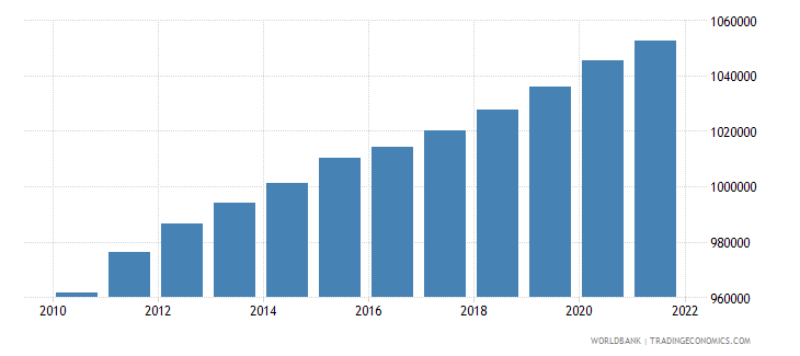 central african republic population ages 0 14 female wb data
