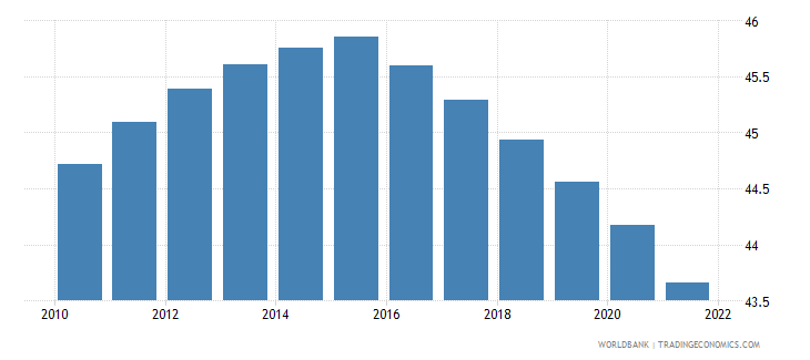 central african republic population ages 0 14 male percent of total wb data