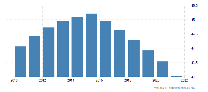 central african republic population ages 0 14 percent of total wb data
