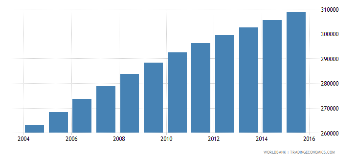 central african republic population ages 10 14 female wb data