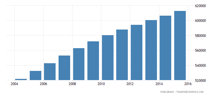 central african republic population ages 10 14 total wb data