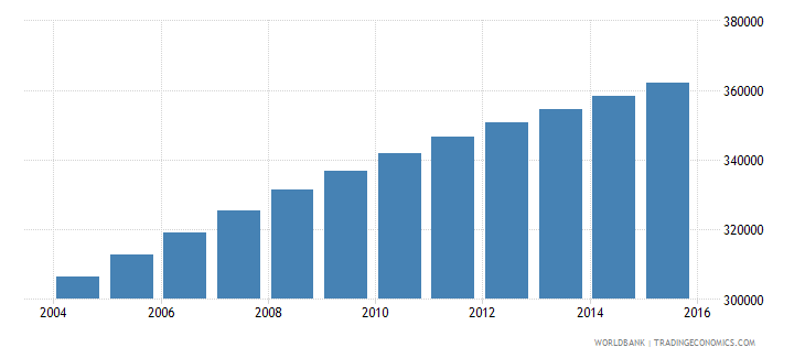central african republic population ages 10 15 male wb data