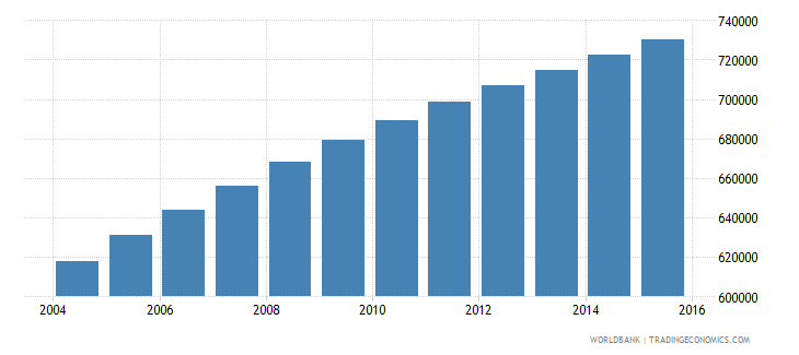 central african republic population ages 10 15 total wb data