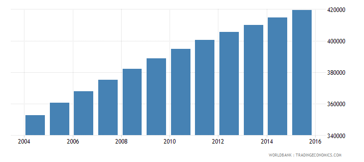 central african republic population ages 10 16 male wb data