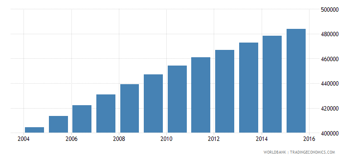 central african republic population ages 10 17 female wb data