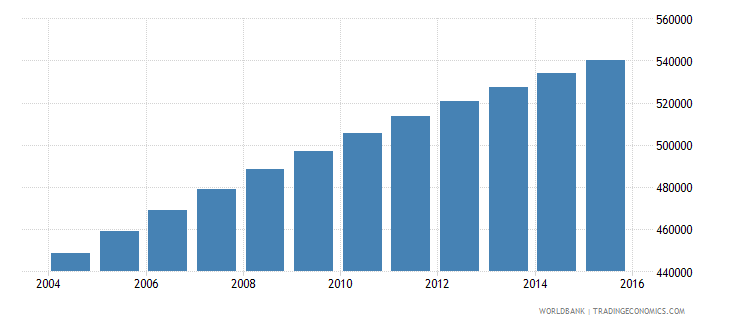 central african republic population ages 10 18 female wb data