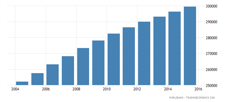 central african republic population ages 11 15 male wb data