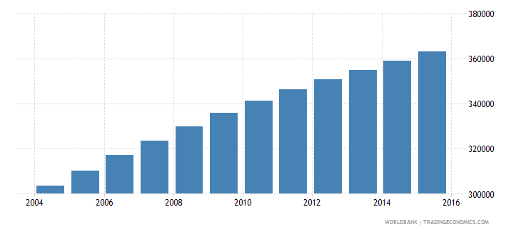 central african republic population ages 11 16 female wb data